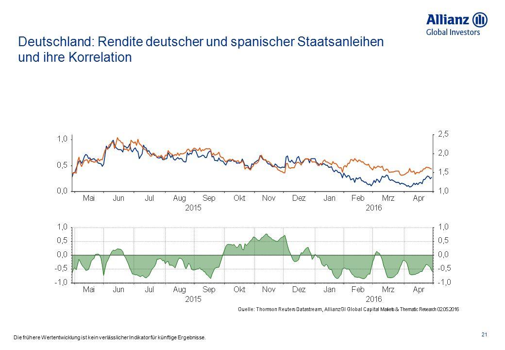 Euroraum: Spreads zu Deutschland 22 Die frühere Wertentwicklung ist kein verlässlicher Indikator für künftige Ergebnisse.