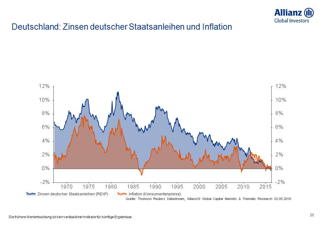 Euroraum: Rendite 2j Staatsanleihen Spanien, Italien und Frankreich 24 Die frühere Wertentwicklung ist kein verlässlicher Indikator für künftige Ergebnisse.