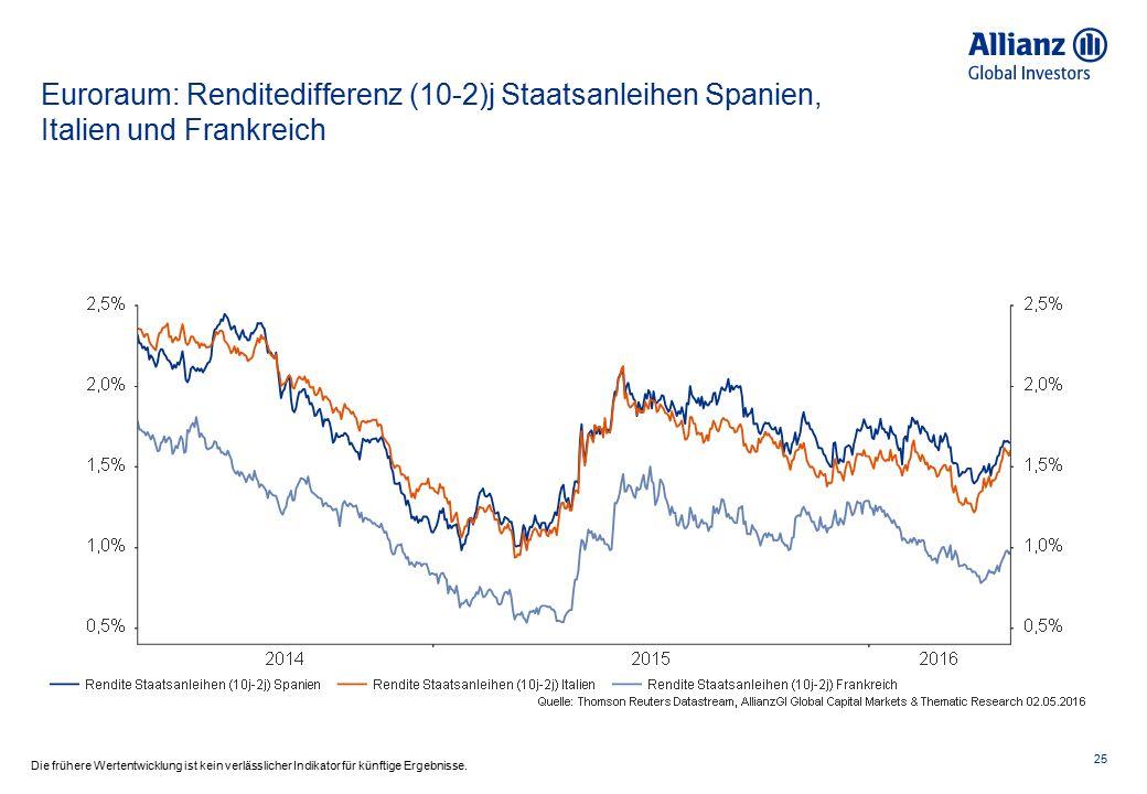 Italien und Spanien: Rendite 10j Staatsanleihen 26 Die frühere Wertentwicklung ist kein verlässlicher Indikator für künftige Ergebnisse.