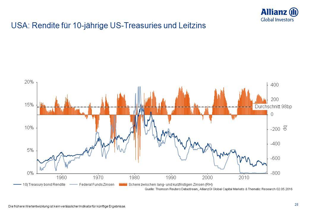 Deutschland: Rentenmarkt 29 Die frühere Wertentwicklung ist kein verlässlicher Indikator für künftige Ergebnisse.