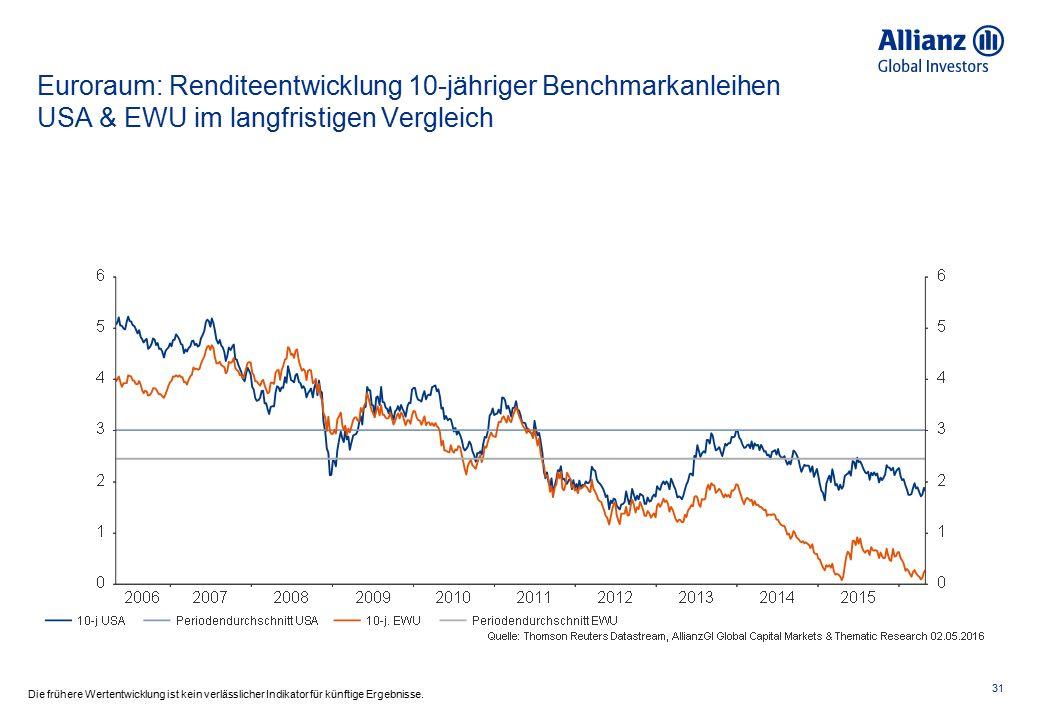 Euroraum: Renditen 10j Staatsanleihen 32 Die frühere Wertentwicklung ist kein verlässlicher Indikator für künftige Ergebnisse.