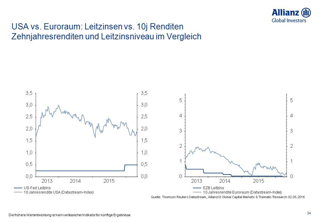 Euroraum: Zinsspread - EWU High Yield Bonds vs.