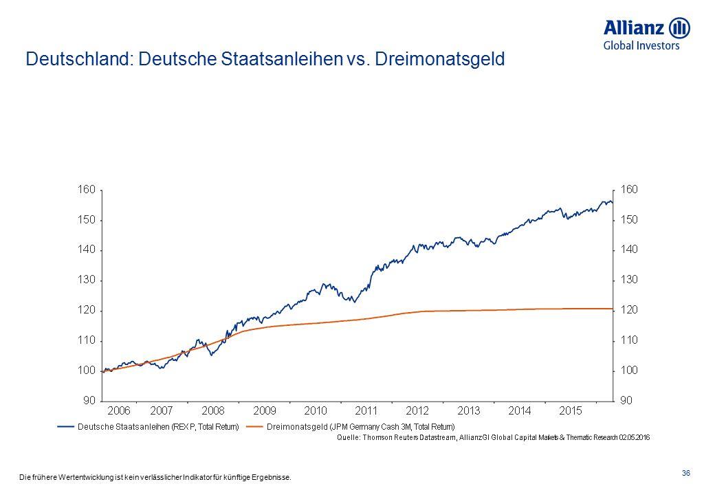 Euroraum: 6-Monats Euribor vs.5-j.