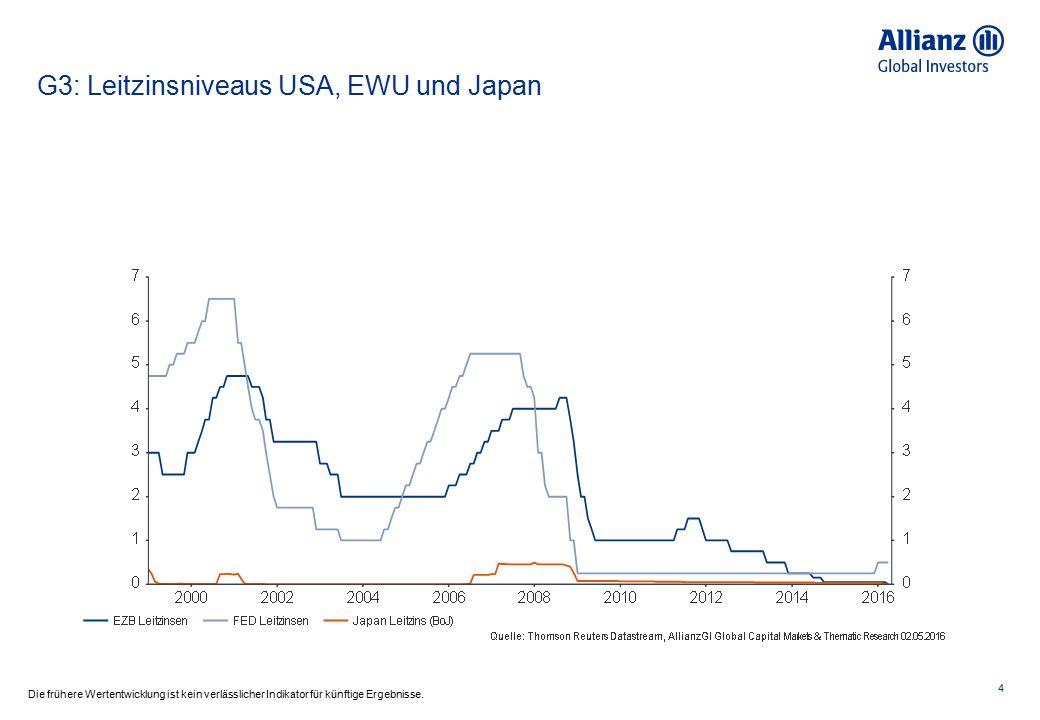 Die Zentralbankliquidität sorgt für Entspannung.5 Bilanzsumme der G4 Zentralbanken vs.