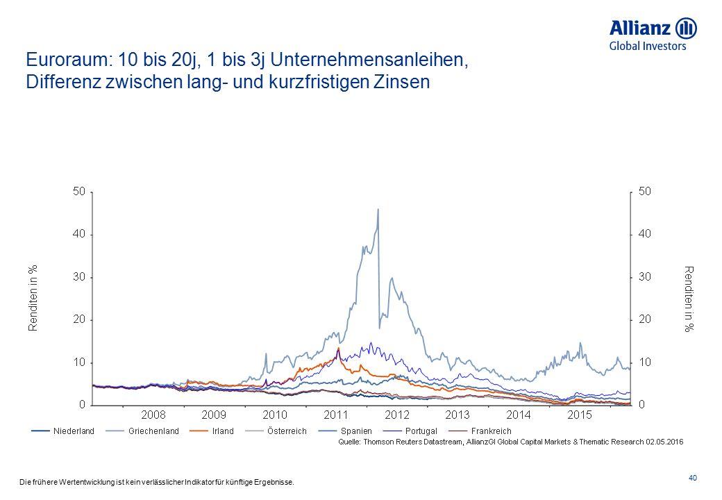 USA: Zinsspread zwischen Unternehmen- und Staatsanleihen 41 Die frühere Wertentwicklung ist kein verlässlicher Indikator für künftige Ergebnisse.