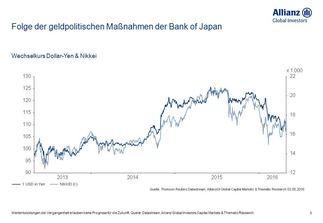 Euroraum: Leitzinsniveau EWU und Geldmarktsatz 9 Die frühere Wertentwicklung ist kein verlässlicher Indikator für künftige Ergebnisse.