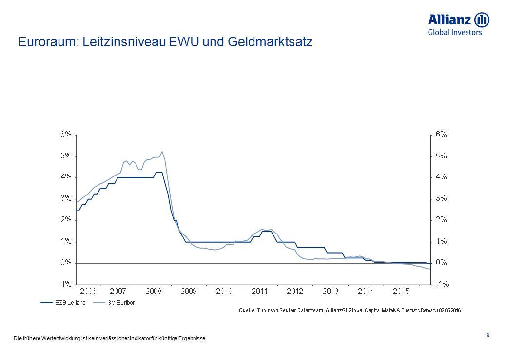 USA: Fed Leitzins 10 Die frühere Wertentwicklung ist kein verlässlicher Indikator für künftige Ergebnisse.