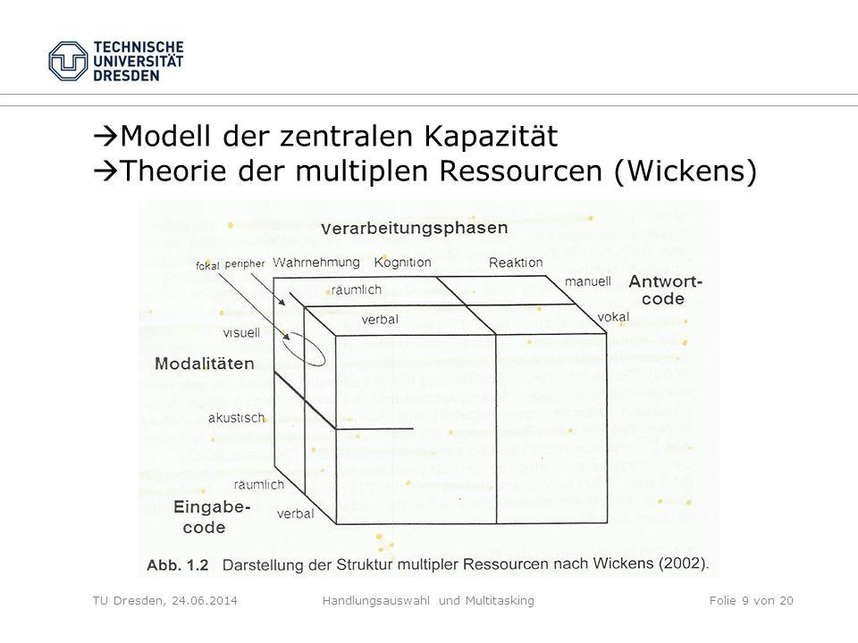 FAZIT Theorien/Modelle Interferenz: Aufgaben Aufgabenähnlichkeit Spezielle Ressourcen TU Dresden, 24.06.2014Handlungsauswahl und MultitaskingFolie 10 von 20
