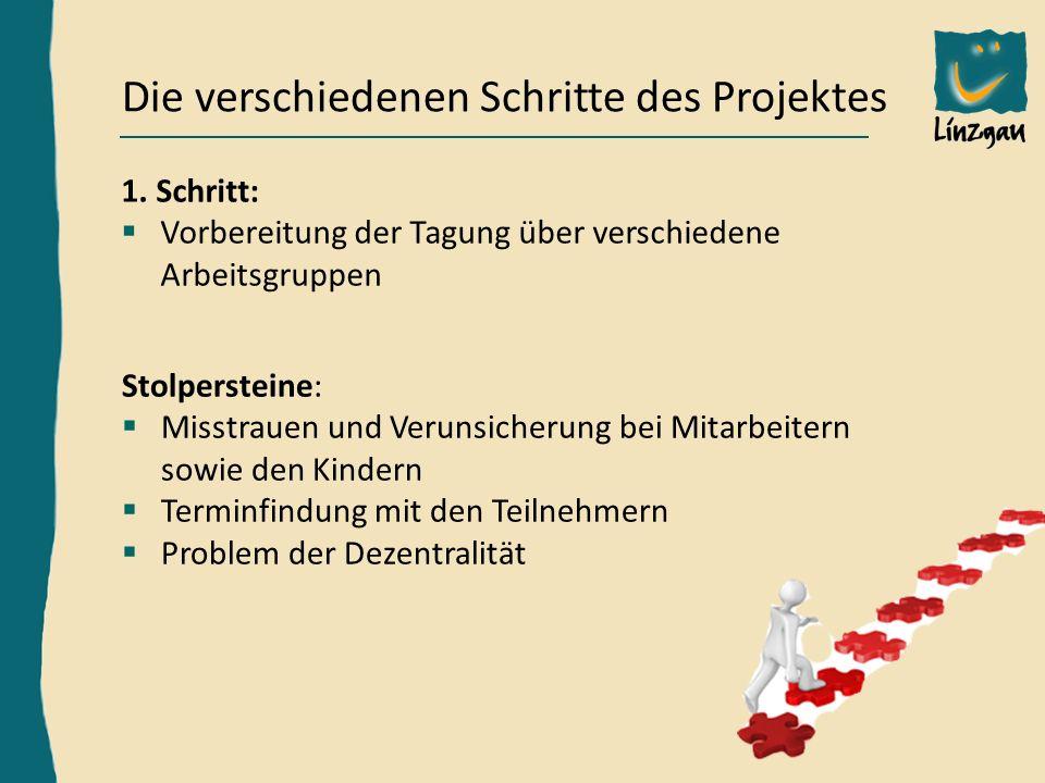 Hardy Frick, Bereichsleiter Außenstelle KN, h.frick@linzgau-kinder-jugendheim.de Die verschiedenen Schritte des Projektes 2.