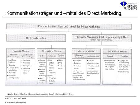 Prof. Dr. Richard Roth Kommunikationspolitik Kommunikationsträger und –mittel des Direct Marketing Quelle: Bruhn, Manfred: Kommunikationspolitik, 5.Aufl,
