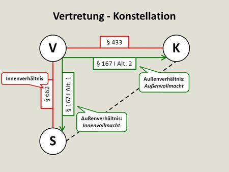 Vertretung - Konstellation