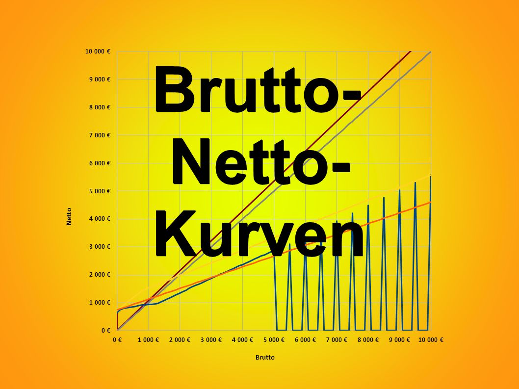 Brutto-Netto-Diagramm