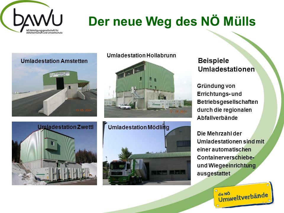Der neue Weg des NÖ Mülls 15 Automatische Containeridentifikation Bahnverladung Ausgangsverwiegung Frachtbrieferstellung