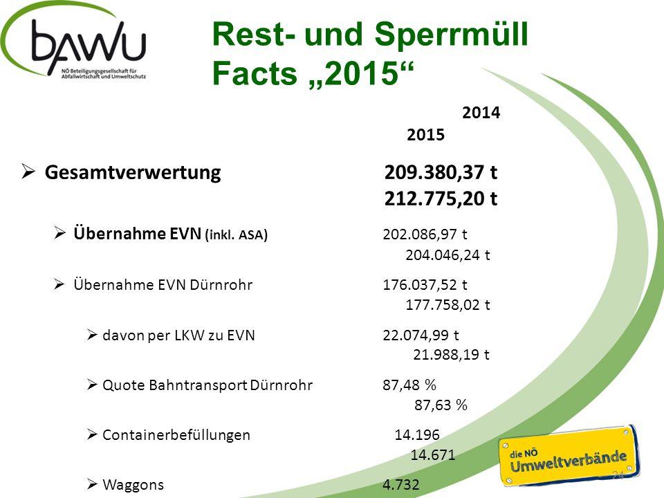 Spez. RM/SPM-Aufkommen 2015 [kg/EW] VBD max.214,43 kg VBD Ø182,32 kg VBD min. 133,88 kg 25