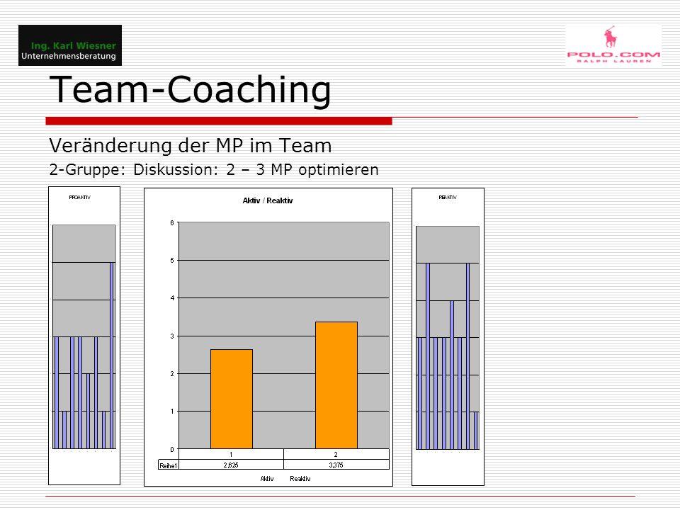 Team-Coaching Veränderung der MP im Team 2-Gruppe: Diskussion: 2 – 3 MP optimieren