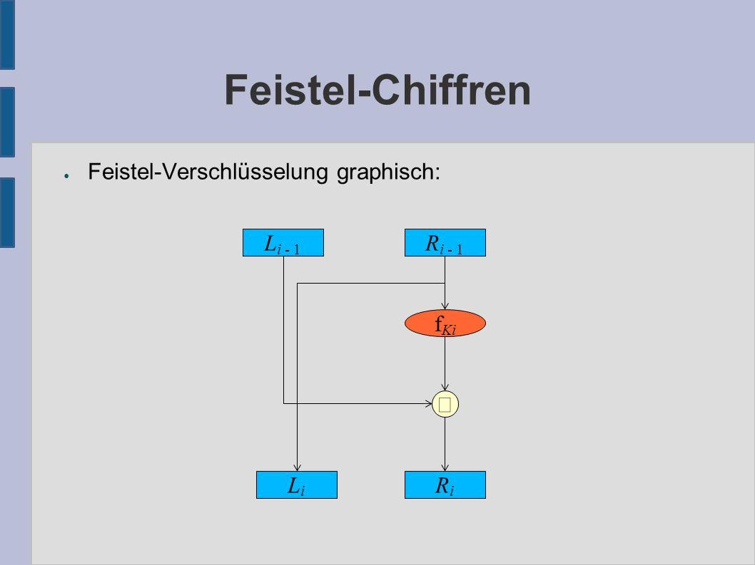 Feistel-Chiffren ● Feistel-Entschlüsselung: – Durch die Rekursionsformel für (L i, R i ) erhält man die Umkehrung: – Wendet man also die Verschlüsselung mit den Rundenschlüsseln (R r, R r-1,..., R 1 ) auf das Schlüsseltextpaar (R r, L r ) an, so erhält man in r Runden das Klartextpaar (R 0, L 0 ) wieder.
