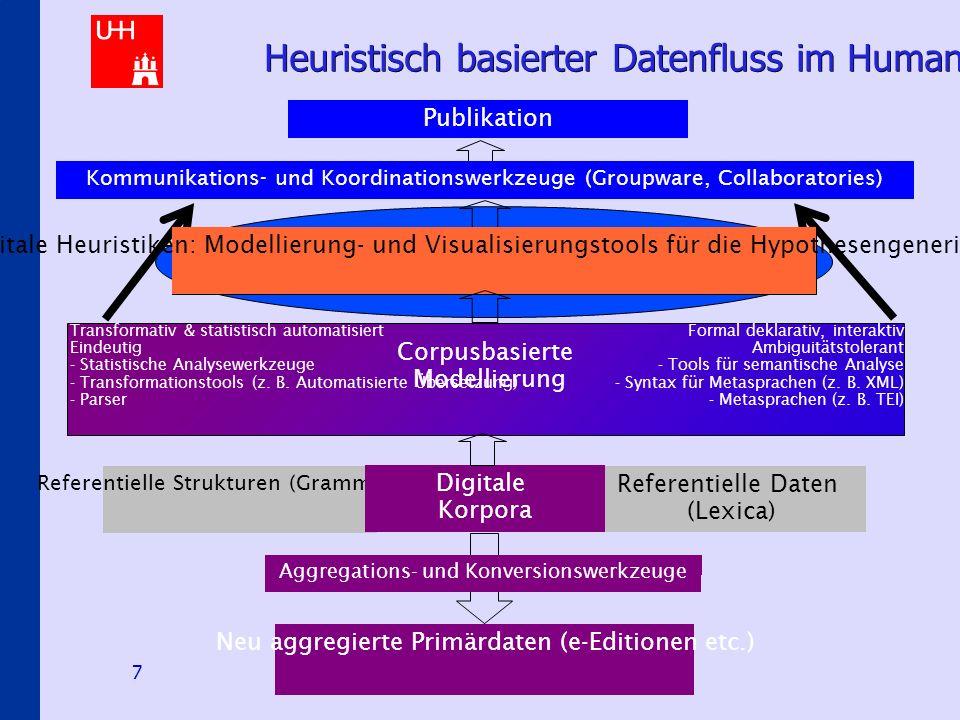 Hermeneutical E-Science Scenarios 8 Digitale Heuristiken im Schichtungs-kontext hermeneutischer Modellierung Modellierung von Wissenschaftsprozessen (Explikation, Theorie -konstitution etc.) Abstraktionsmodell: Komponenten und Prozesse hermeneutischer Daten(re-)präsentation Objektdaten / Corpora Text Historisch Referentiell Literarisch Autopoetisch Corpusbasierte Modellierung Referentielle und zeitliche Strukturen Kommunikations- strukturen und -schichten Genetische und rezeptive Prozesse Digitale Heuristiken – Applikationsaspekt: Tools, Ressourcen, Standards Digitale Heuristiken – theoretischer Aspekt: Methodologie und Konzepte