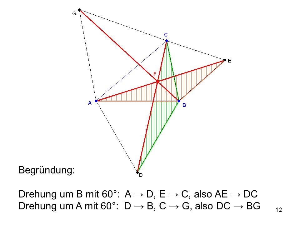 13 Drehung um A mit 60°: C → G, F → F' mit F' auf BG also FC → F'G daraus folgt: d(B;G) = d(B;F) + d(F;F') + d(F';G) = d(F;B) + d(F;A) + d(F;C) = minimale (?) Summe