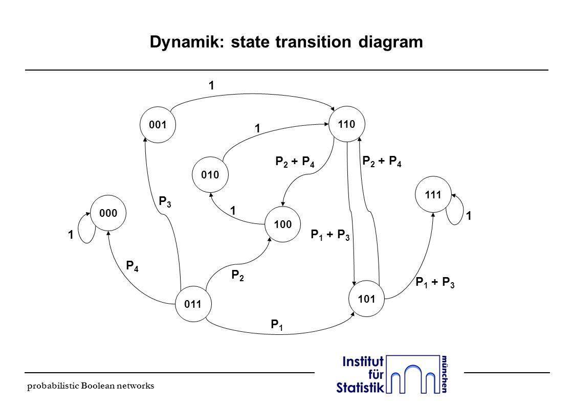 probabilistic Boolean networks Dynamik l im Netzwerk werden gemäß den Regeln und Wahrscheinlichkeiten mehreren Wiederholungen durchgeführt l je nach Struktur des Netzwerkes ergeben sich bestimmte Konsequenzen l absorbing state: ein bestimmter Knoten kann nicht verlassen werden l im Beispiel: alle Gene AUS (000) oder AN (111) l Wahrscheinlichkeit, daß man sich in einem bestimmten Knoten befindet ist abhängig vom Startpunkt l im Beispiel: nimmt man Gleichverteilung der Startpositionen an, ist p(000) = 0,15 und p(111) = 0,85 l startet man in (000) ist p(000) = 1; startet man in (111) ist p(111) = 1 l steady-state distribution: l ein Unternetzwerk, daß nicht mehr verlassen werden kann l dieses kann als eigenes Netzwerk betrachtet werden
