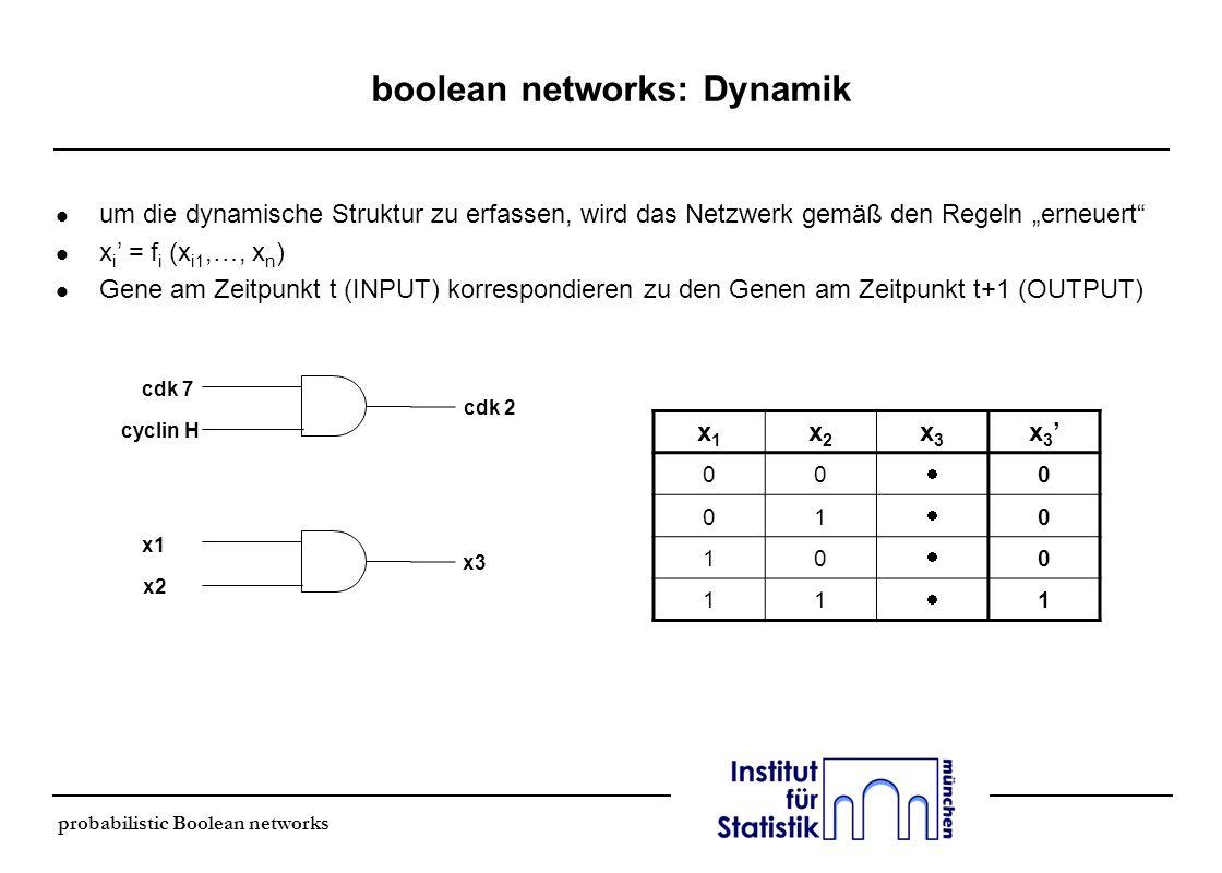 probabilistic Boolean networks probabilistic boolean networks bisher: l Netzwerk ist bekannt und deterministisch jetzt: l Struktur des Netzwerk ist unbekannt es gibt mehrere mögliche Funktionen (Regeln) für jeden Knoten l Netzwerk ist nicht deterministisch Wahrscheinlichkeitsverteilung über mögliche Funktionen l Warum nimmt man das Netzwerk als nicht deterministisch an.