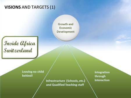 VISIONS AND TARGETS (1) Integration through Interaction Leaving no child behind! Infrastructure (Schools, etc.) and Qualified Teaching staff Inside Africa.