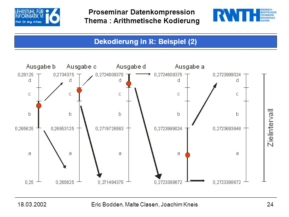 Proseminar Datenkompression Thema : Arithmetische Kodierung 18.03.2002Eric Bodden, Malte Clasen, Joachim Kneis25 Dekodierung in R : Algorithmus in Pseudocode Eingabe: Zahl seq = ; low =0; high =1; do { low = modell->untere_grenze(Zahl,low,high); high = modell->obere_grenze (Zahl,low,high); low = low; high = high; seq.= modell->symbol_zu_intervall(low,high); } while ( !ende_der_sequenz() ); return(seq);