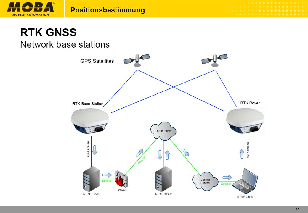 30 Arbeitsbeispiel Fundament eines Hauses Laden der 2D Daten vom USB Stick auf das Link System