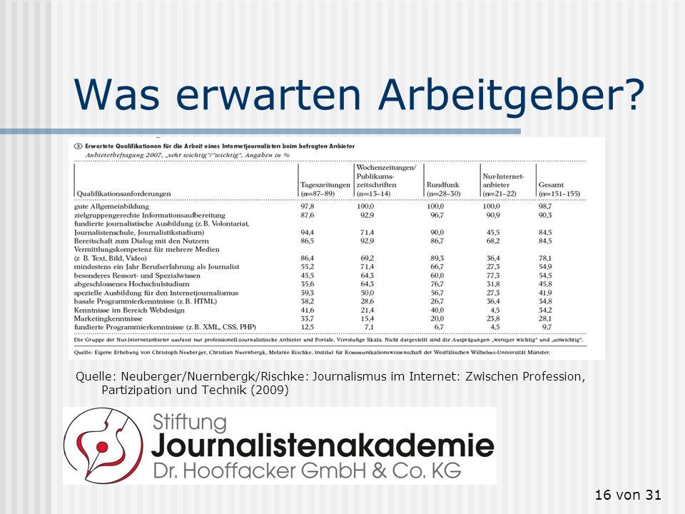 17 von 31 Social Media bei den Alten Medien Bieten Sie online Twitter- Channels an.