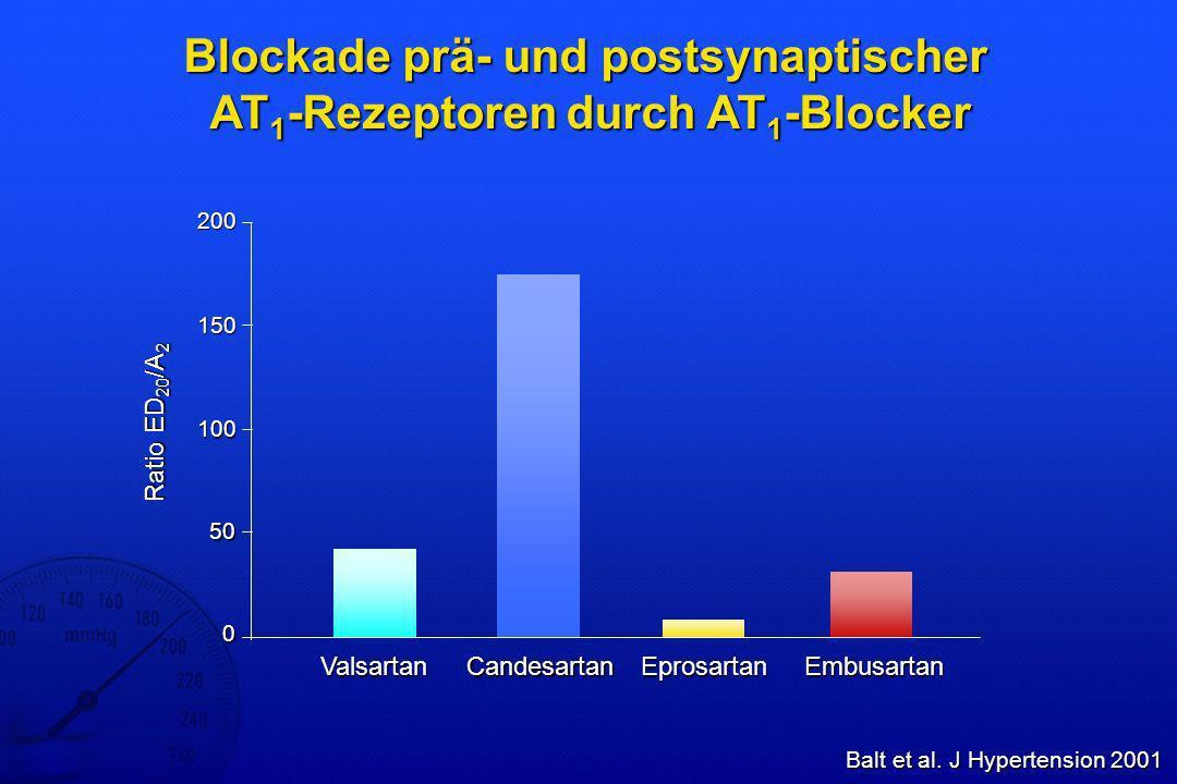 Eprosartan versus Enalapril bei schwerer Hypertonie – Blutdrucksenkung Sega, Blood Pressure 1999 0-5-10-15-20-25 Eprosartan(n=59) Mittlere Reduktion des diastoli- schen Blutdrucks (mmHg) Enalapril(n=59) -5-10-15-20-25-30 Eprosartan(n=59) Enalapril(n=59) p < 0,05 -29,1 -21,2 Mittlere Reduktion des systoli- schen Blutdrucks (mmHg) -20,1 -16,2 118 Hypertoniker (DBD 115 125 mmHg), Studiendauer 10 Wochen
