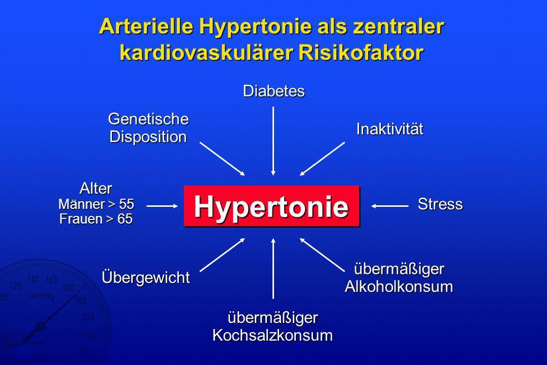 Definition der Hypertonie Deutsche Hochdruckliga 2001 Systolischer Blutdruck von mindestens 140 mmHg und/oder Diastolischer Blutdruck von mindestens 90 mmHg leichte Hypertonie:140-159 mmHg systolisch / 90-99 mmHg diastolisch Grenzwerthypertonie:140-149 mmHg systolisch / 90-94 mmHg diastolisch mittelschwere Hypertonie:160-179 mmHg systolisch / 100-109 mmHg diastolisch schwere Hypertonie:über 179 mmHg systolisch / über 109 mmHg diastolisch