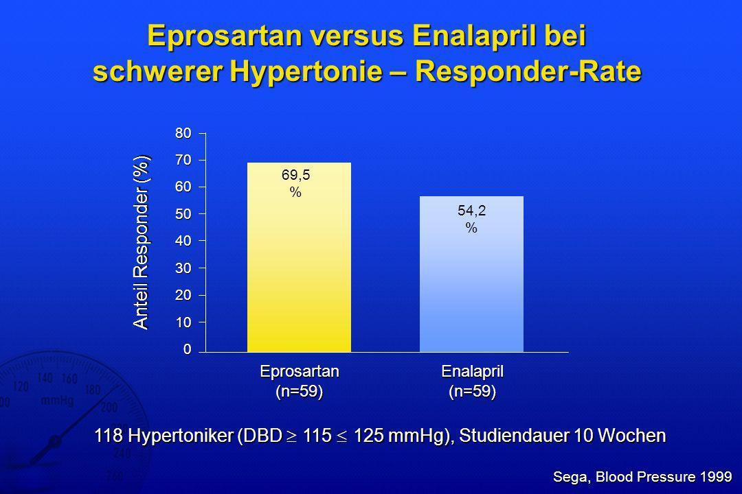 Patienten > 65 Jahre – Verträglichkeit Eprosartan vs Enalapril – unerwünschte Ereignisse ( 2%) Ruilope, Blood Pressure 2001 anteilige Häufigkeit (%) KopfschmerzMüdigkeitDiarrhoeVerletzungUnterleibsschmerzenBenommenheitVirusinfektionHustenHarnwegsinfektionen Eprosartan (n=171) Enalapril (n=163) 334 Hypertoniker (DBD 90-114 mmHg, SBD 160 mmHg), Studiendauer 12 Wochen