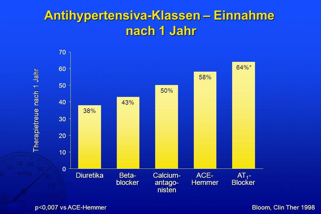 Hense, DMW 2000 Epidemiologie und Behandlungssituation der arteriellen Hypertonie in Deutschland kontrolliert behandelt entdeckt 100 0 1984/85 Männer % 40 20 1989/901994/95 80 60 100 0 1984/85 Frauen % 40 20 1989/901994/95 80 60
