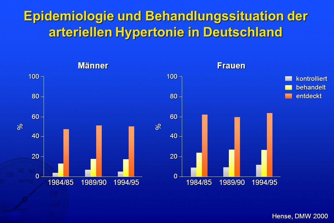 Eprosartan und HCTZ – Wirksamkeit Sachse, J Hum Hypertens 2002 Eprosartan (n=156) 0-2-4-6-8-10-12-14 Mittlere Reduktion diastolischer Blutdruck (mmHg) -7,9 -10,7 309 Hypertoniker (DBD 98 114 mmHg), Studiendauer 8 Wochen Eprosartan + HCTZ (n=149) p = 0,001