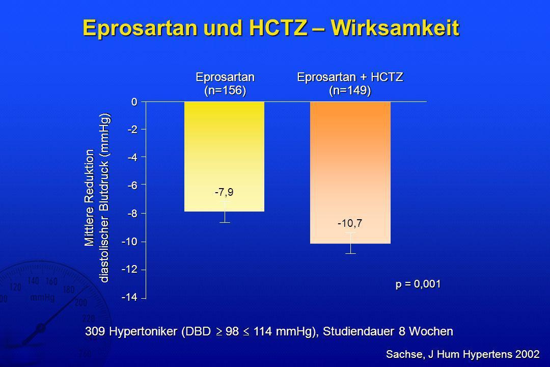 Eprosartan und HCTZ – Langzeitdaten zu unerwünschten Ereignissen Patienten mit unerwünschten Ereignissen (%) Infektion der oberen Atemwege Verletzung Müdigkeit Virusinfektion Kopfschmerz Myalgie Sinusitis Harnwegsinfektion Allergie Angstzustände Arthralgie Bursitis Husten Ohrschmerzen Hypokalämie Schmerzen Rückenschmerzen Bronchitis Diarrhoe Benommenheit Hämaturie Hyperglycämie 20 18 16 14 12 10 8 6 4 2 0 Eprosartan 600 mg/HCTZ 12,5 mg Eprosartan > 600 mg/HCTZ 12,5 mg Böhm & Sachse, Drug Safety 2002 6 offene Langzeitstudien, n=890