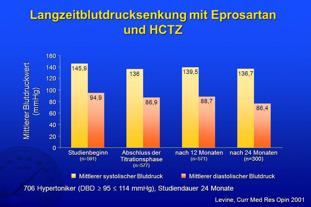 Kombinationstherapie mit Eprosartan Die Kombination mit HCTZ erhöht gegenüber Mono- therapie den Anteil der Patienten, die Zielblutdruckwerte erreichen Die Kombination mit HCTZ erhöht gegenüber Mono- therapie den Anteil der Patienten, die Zielblutdruckwerte erreichen Mit Eprosartan und HCTZ werden höhere Responder- Raten erreicht als mit Enalapril und HCTZ Mit Eprosartan und HCTZ werden höhere Responder- Raten erreicht als mit Enalapril und HCTZ Die Kombination von Eprosartan mit Nifedipin erhöht die Responder-Rate gegenüber den Monotherapien Die Kombination von Eprosartan mit Nifedipin erhöht die Responder-Rate gegenüber den Monotherapien Kombinationstherapien mit Eprosartan sind sicher und werden gut toleriert Kombinationstherapien mit Eprosartan sind sicher und werden gut toleriert