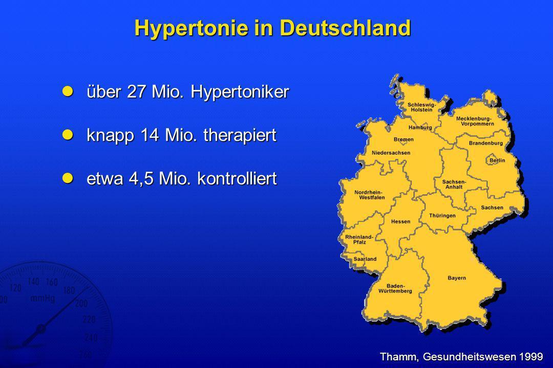 Hypertonieprävalenz in Deutschland 1998 Robert-Koch-Institut, Gesundheitssurvey 1998 grenzwertig hyperton normoton kontrolliert hyperton 100 0 18- 19 Männer Anteil (%) 40 20 80 60 Frauen 20- 29 Jahre 30- 39 40- 49 50- 59 60- 69 70- 79 100 0 18- 19 Anteil (%) 40 20 80 60 20- 29 Jahre 30- 39 40- 49 50- 59 60- 69 70- 79