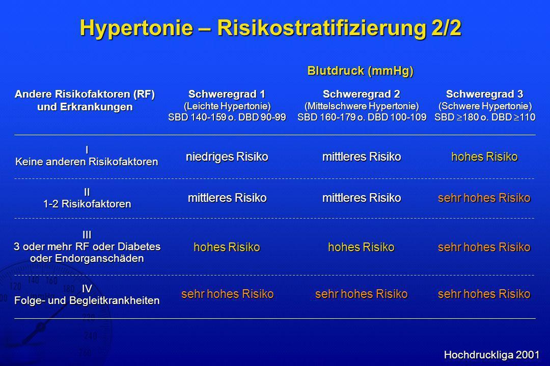 Hypertonie - Pathomechanismen RASSNSEndothelBlut Volumen- retention Vaso- konstriktion Thrombo- genese & Inflammation Endothel- dysfunktion Hypertonie Arteriosklerose Inotropie