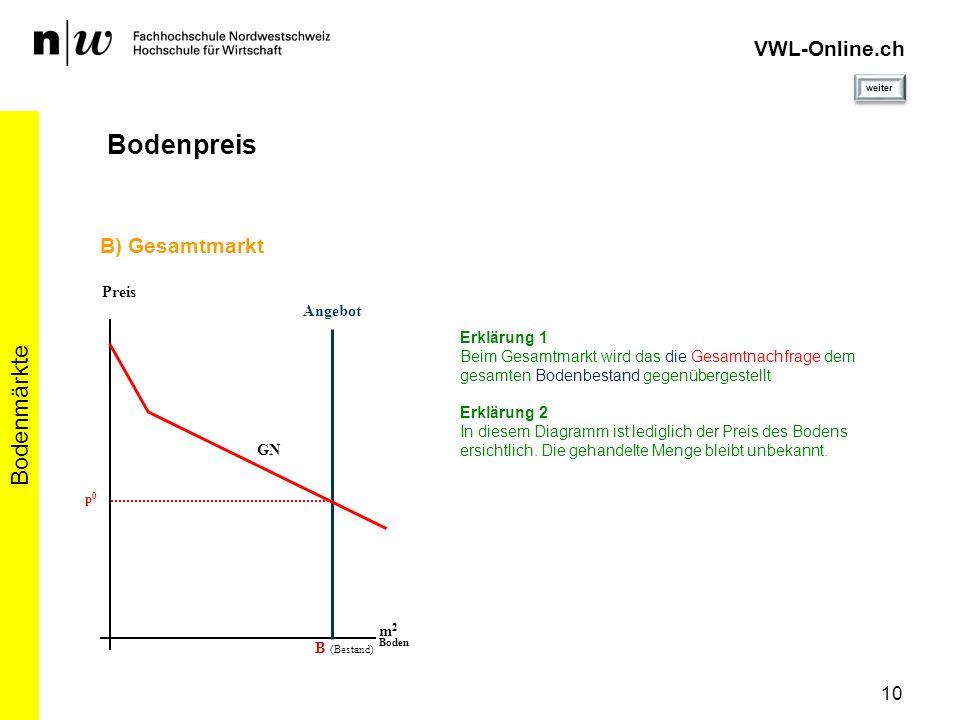 11 Bodenmärkte VWL-Online.ch Bodenpreis - Gegenüberstellung Angebot Preis m 2 Boden B (Bestand) A) Handänderungen NN p0p0 x0x0 Erklärung 1 In beiden Diagrammen ergibt sich der selbe Bodenpreis Angebot Preis m 2 Boden B (Bestand) B) Gesamtmarkt p0p0 GN weiter