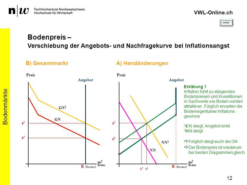 Fachhochschule Nordwestschweiz Hochschule für Wirtschaft VWL-Online Stahlrain 2 5200 Brugg AG vwl-online@fhnw.ch www.vwl-online.ch Bodenmärkte 13 VWL-Online.ch Impressum