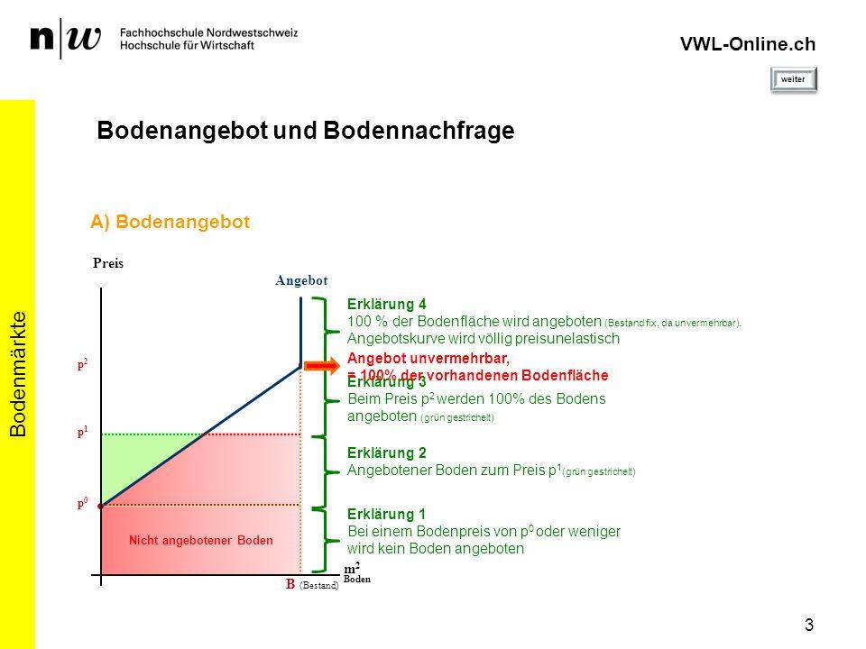 p0p0 4 Bodenmärkte VWL-Online.ch Bodenangebot und Bodennachfrage Angebot Preis m 2 Boden B (Bestand) p1p1 p2p2 p0p0 m 2 Boden B (Bestand) p1p1 p2p2 B) Eigennachfrage (EN) Preis Erklärung 2 Wird die Angebotskurve gespiegelt, erhält man die Eigennachfragekurve Bodenangebot = 0% Eigennachfrage = 100% Erklärung 1 Die Eigennachfrage entspricht der Differenz zwischen dem vorhandenen Bodenbestand und dem jeweiligen Angebot Erklärung 3 Hoher Preis = Geringe EN Tiefer Preis = Hohe EN Eigennutzung ist rentabler Spiegelung Bodenangebot = 100% Eigennachfrage = 0% A) Bodenangebot weiter derjenige Boden, den ich selbst nutze (Eigennutzung)