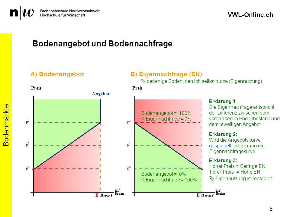 6 Bodenmärkte VWL-Online.ch Bodenangebot und Bodennachfrage p0p0 m 2 Boden p1p1 p2p2 B) Eigennachfrage (EN) Preis Bodenangebot = 0% Eigennachfrage = 100% Bodenangebot = 100% Eigennachfrage = 0% m 2 Boden C) Neunachfrage (NN) Preis Erklärung 1 Die Neunachfrage ist die Nachfrage nach Boden, den man noch nicht besitzt Erklärung 2: Hoher Preis = Geringe NN Tiefer Preis = Hohe NN da erwarteter Ertragswert höher als Bodenpreis weiter