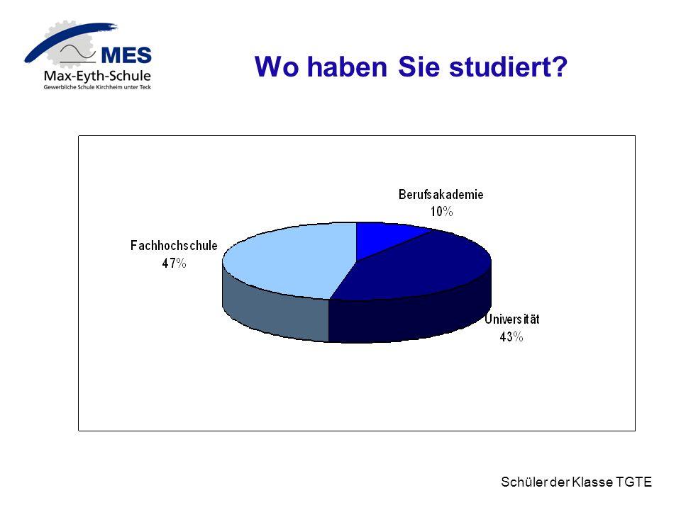 Schüler der Klasse TGTE Haben Sie das Studium abgeschlossen? JA77% NEIN23%