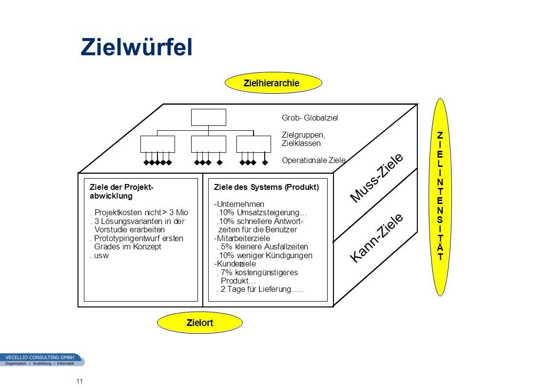 wwgs1.ch 12 Zielintensität MUSS Ziele sind erstrangige Ziele, die in einem Projekt unbedingt erreicht werden müssen.