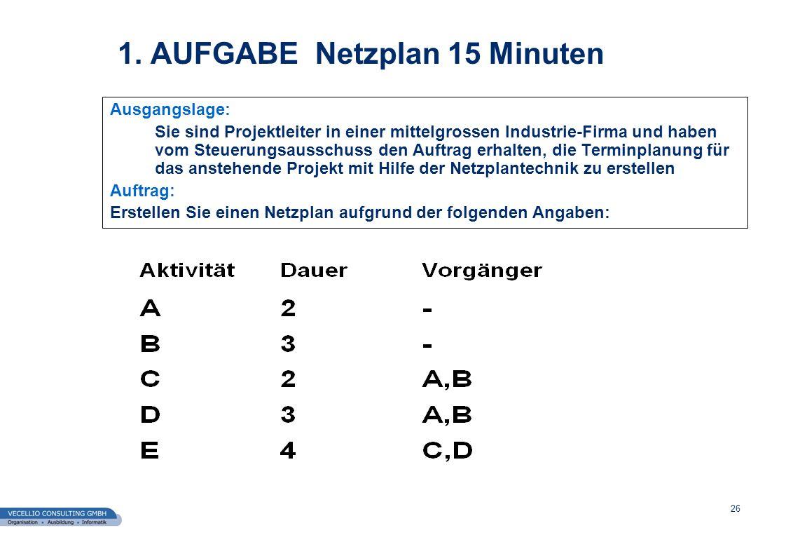 wwgs1.ch 27 AUFGABE Netzplan 10 Minuten Erstellen Sie einen Netzplan