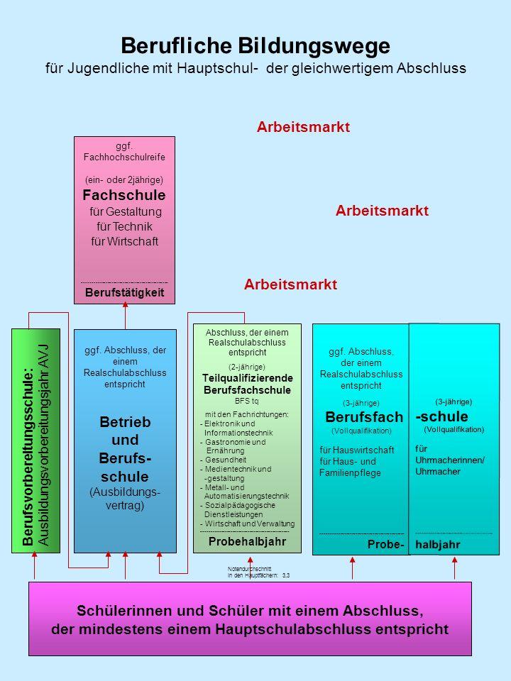 Berufliche Bildungswege für Jugendliche mit Realschul- oder gleichwertigem Abschluss Schülerinnen und Schüler mit einem Abschluss, der mindestens einem Realschulabschluss entspricht Betrieb und Berufsschule (Ausbildungsvertrag) ggf.