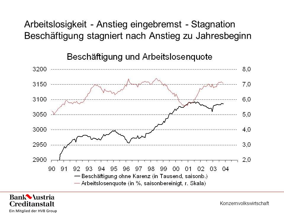 Konzernvolkswirtschaft Inflation bleibt niedrig - weder Deflation noch starker Anstieg zu erwarten - 2004 rund 1 1/2%