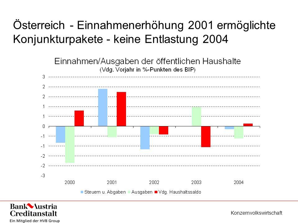 Konzernvolkswirtschaft Anstieg Saldo von +0,3% 2001 auf heuer -1,2% 1/3 automatischer Stabilisator 2/3 Fiskalpolitik - 2004 wenig zu erwarten