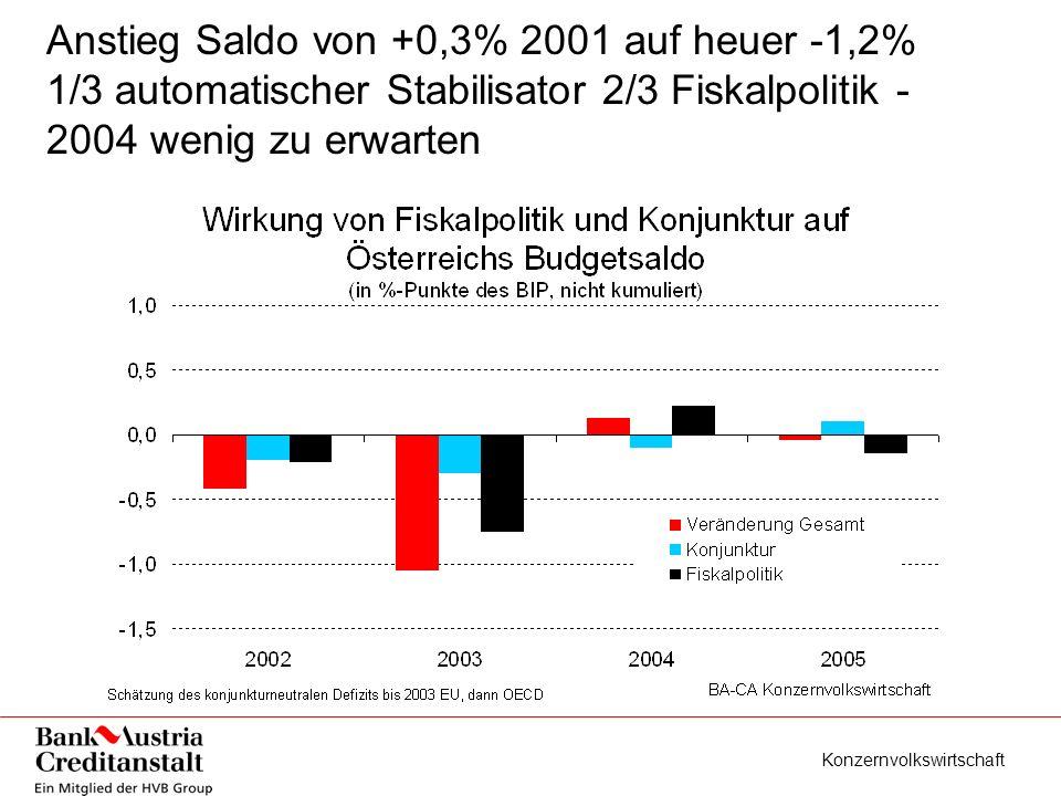 Konzernvolkswirtschaft Beitrag der Fiskalpolitik auf Wachstum 2003 rund 3/4%-Punkte - 2004 neutral 2005 negativ ohne zusätzliche Maßnahmen