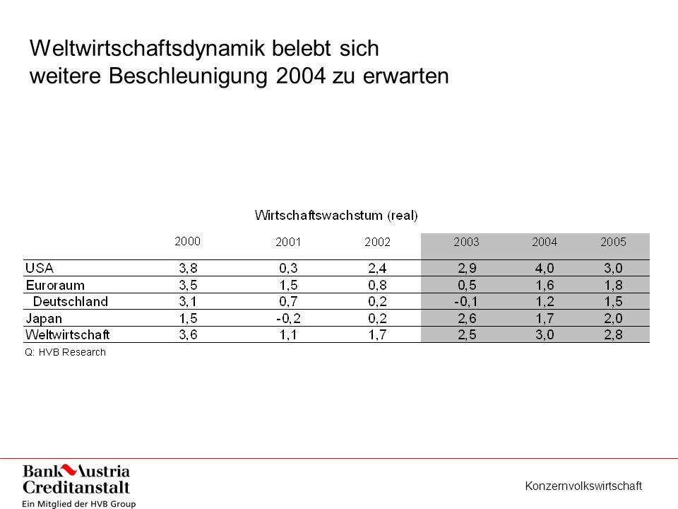 Konzernvolkswirtschaft Österreichs Industrie Ex- und Importe deuten Verbesserung im dritten Quartal an