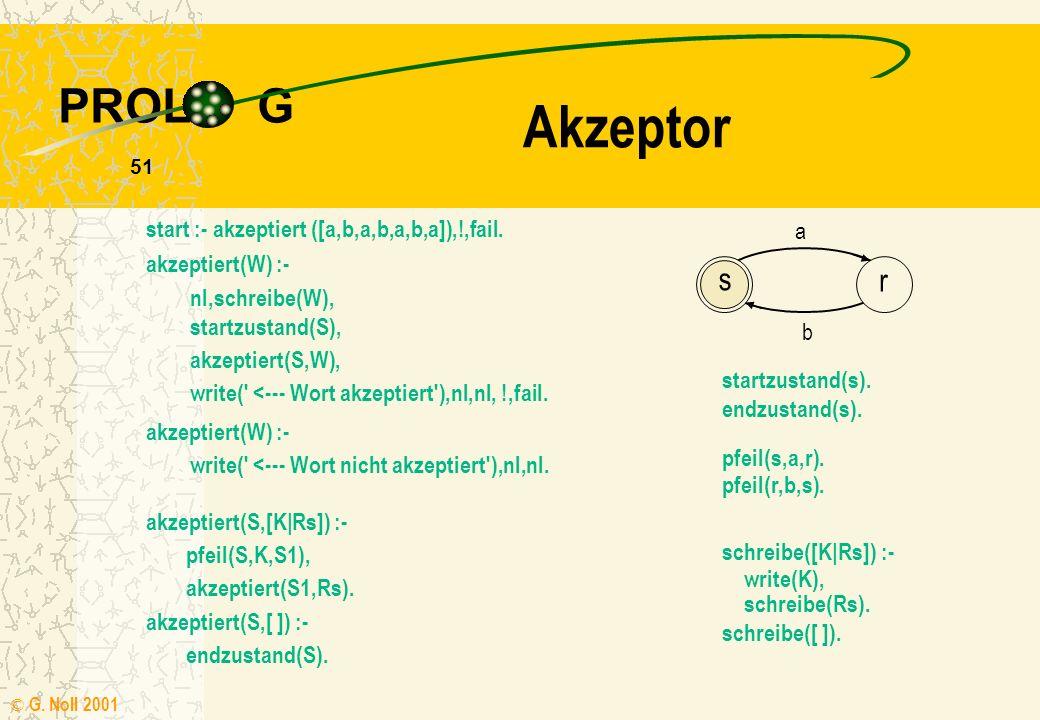 PROL G © G.Noll 2001 51 Akzeptor start :- akzeptiert ([a,b,a,b,a,b,a]),!,fail.